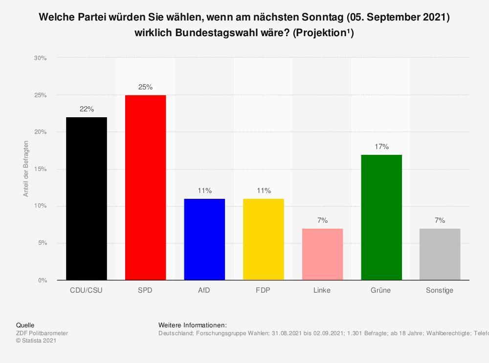 Statista Sonntagsumfrage Bundestagswahl