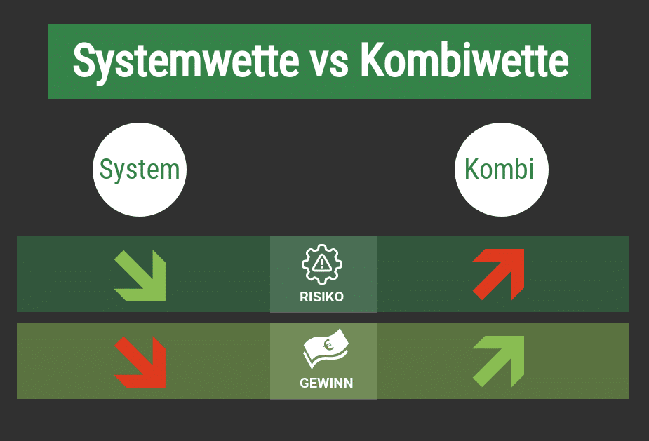systemwette vs Kombiwette